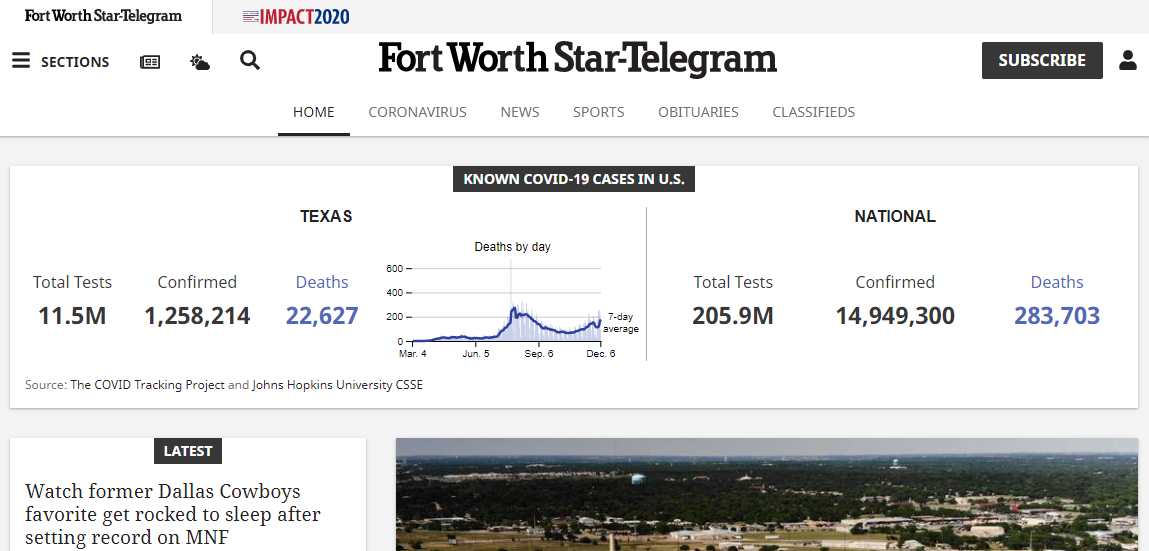 5 Best Newspapers in Fort Worth 1